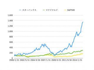 株価 スターバックス